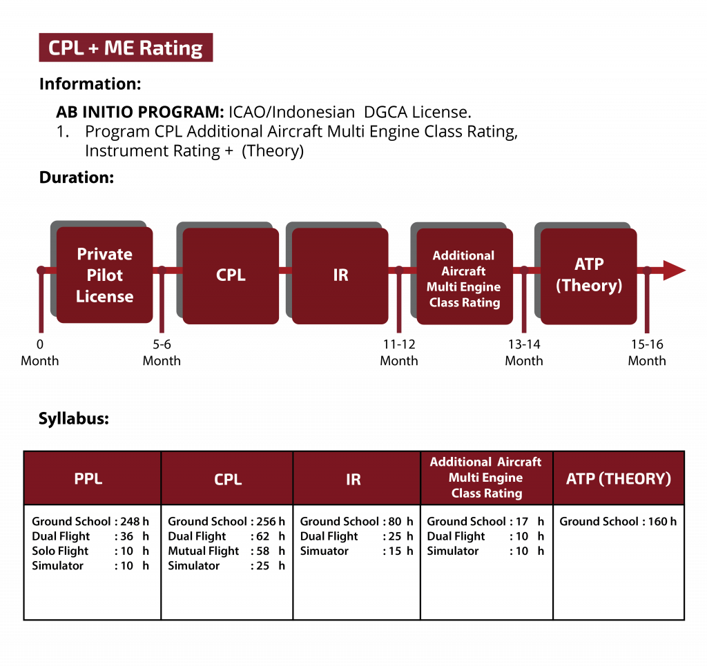 CPL ME RATING