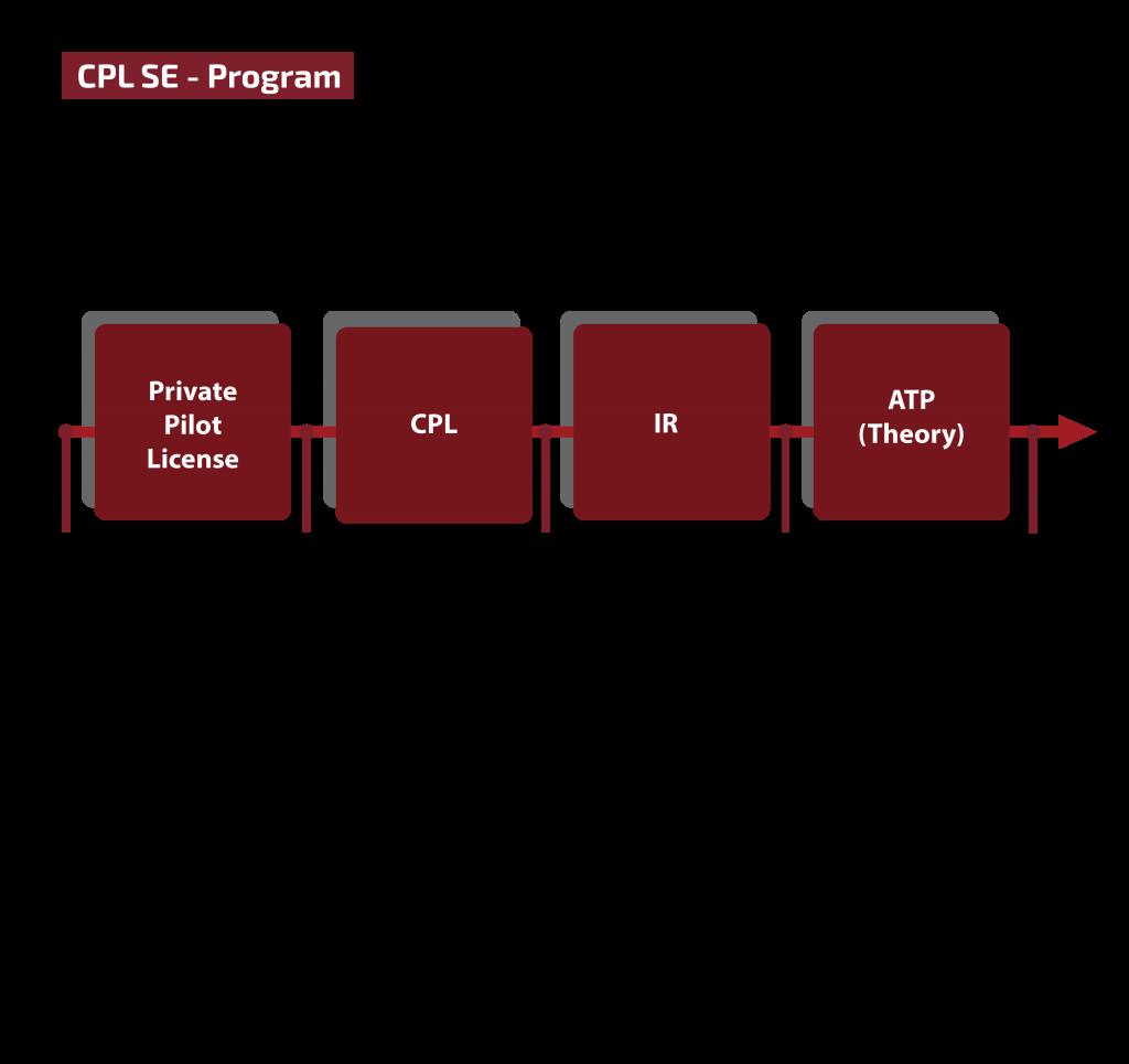 CPL SE PROGRAM